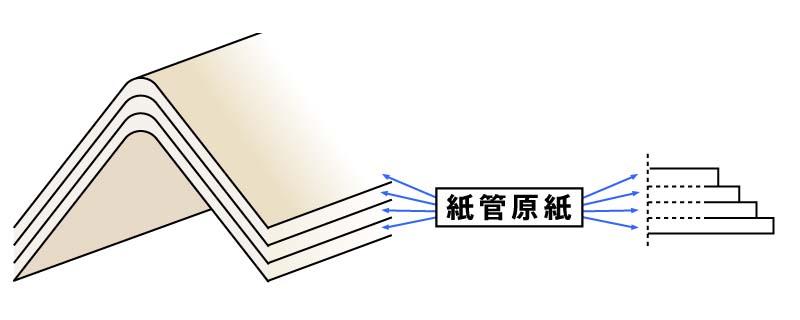 再生紙の板紙を貼合
