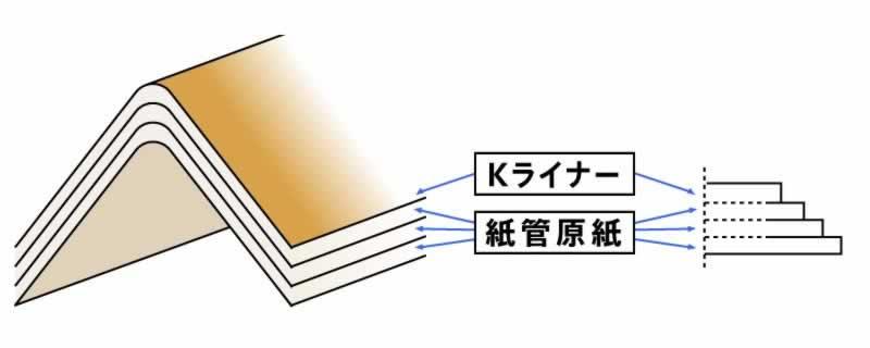 2種類の再生紙の板紙を貼合
