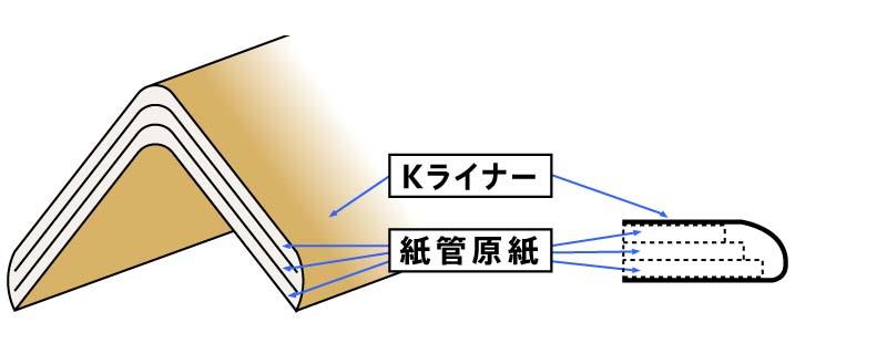 L型の表面をKライナーでラップ